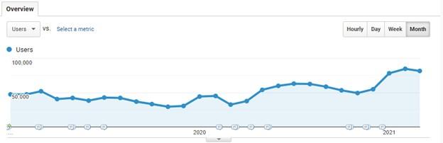 PCR traffic increase